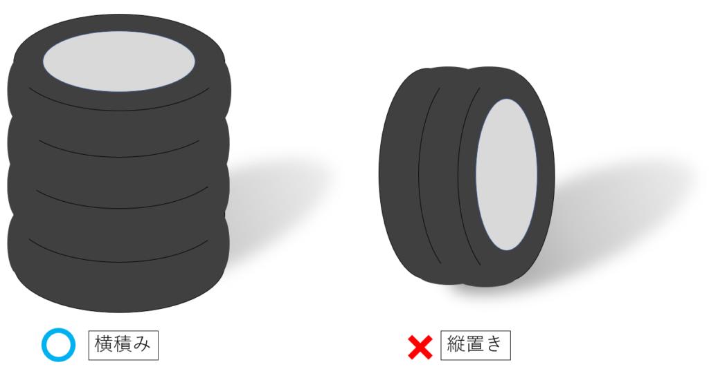 タイヤ置き方